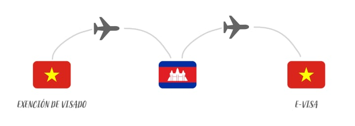 visado para combinar Camboya con Vietnam